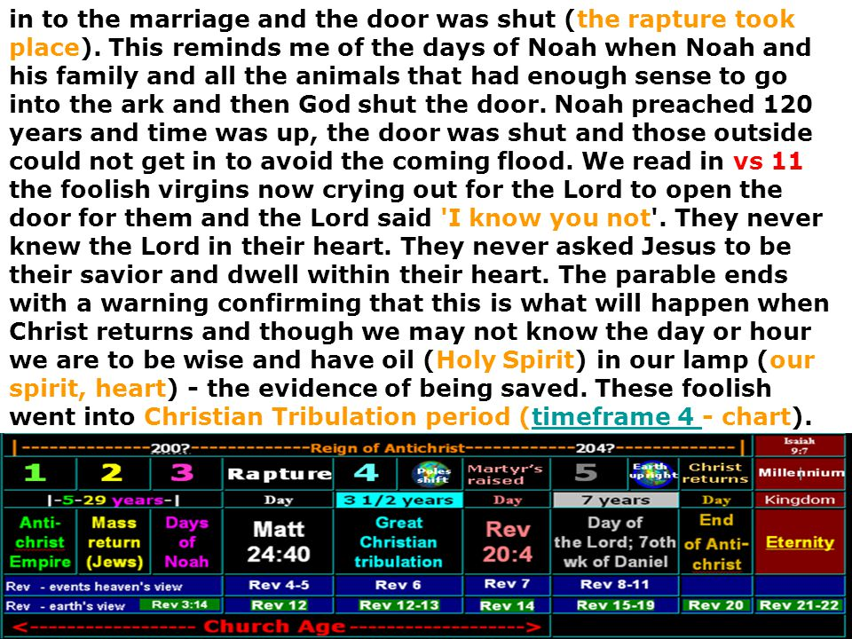 in to the marriage and the door was shut (the rapture took place)