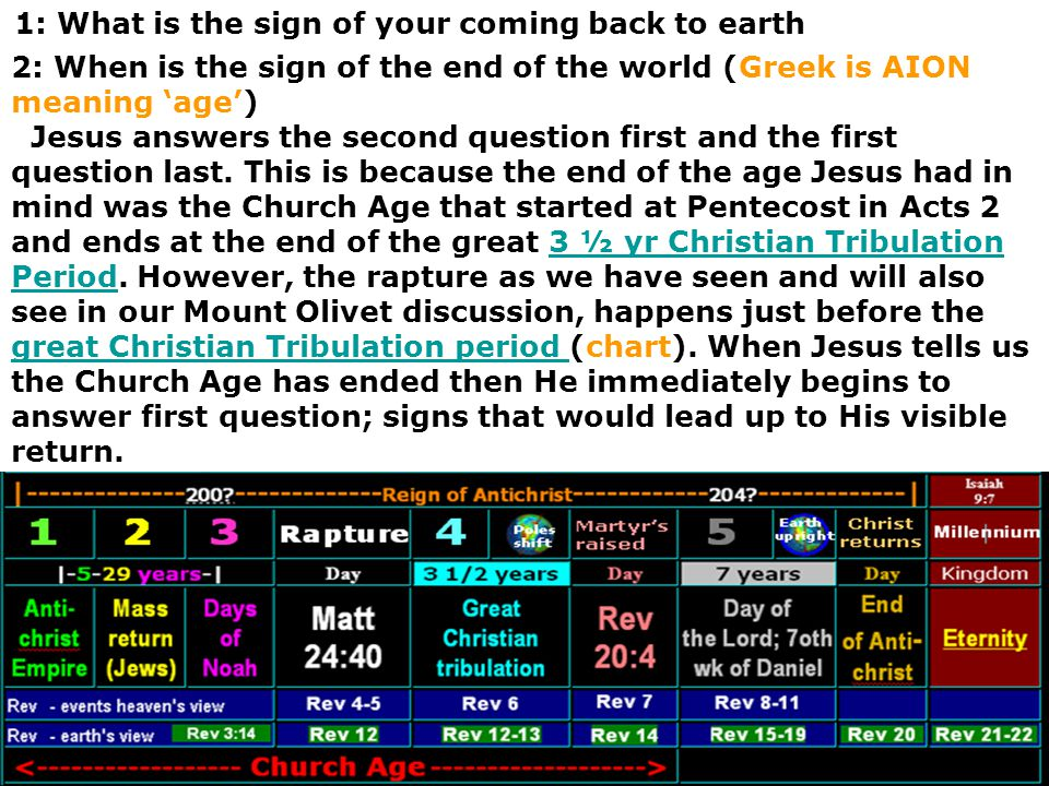 1: What is the sign of your coming back to earth