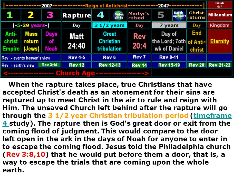 When the rapture takes place, true Christians that have accepted Christ s death as an atonement for their sins are raptured up to meet Christ in the air to rule and reign with Him.