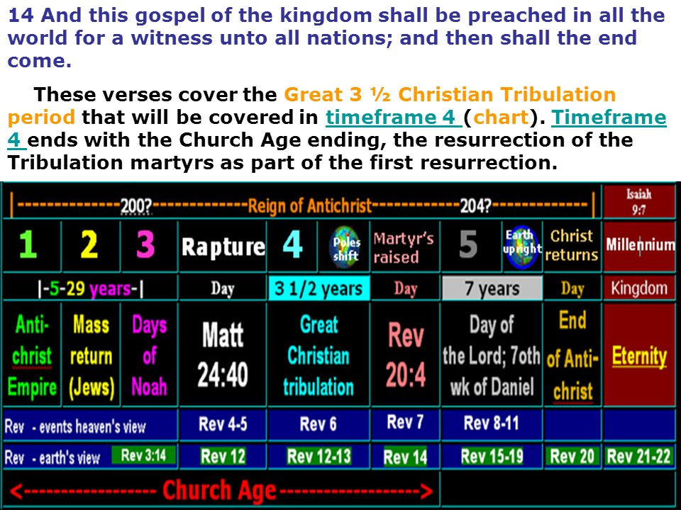 14 And this gospel of the kingdom shall be preached in all the world for a witness unto all nations; and then shall the end come.