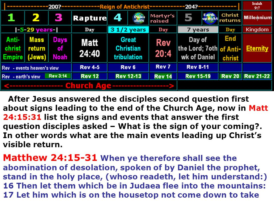After Jesus answered the disciples second question first about signs leading to the end of the Church Age, now in Matt 24:15:31 list the signs and events that answer the first question disciples asked – What is the sign of your coming . In other words what are the main events leading up Christ's visible return.