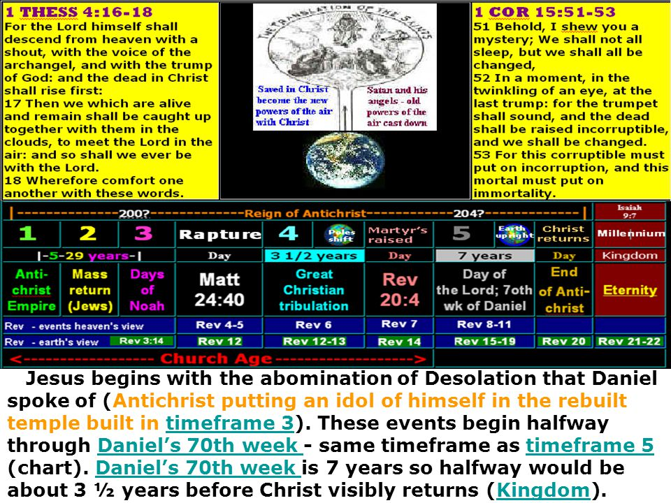 Jesus begins with the abomination of Desolation that Daniel spoke of (Antichrist putting an idol of himself in the rebuilt temple built in timeframe 3).