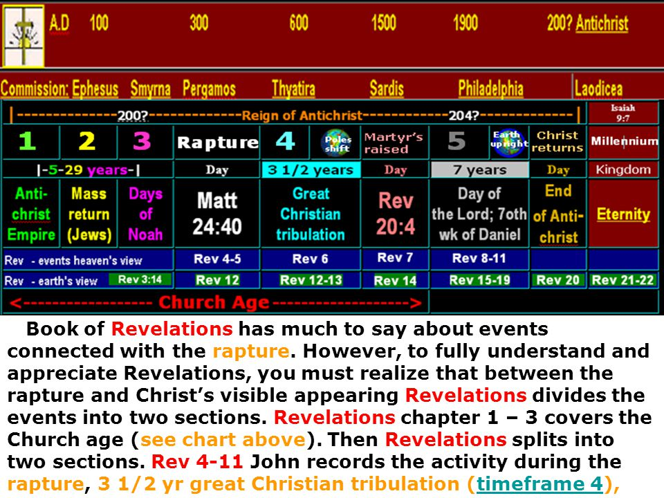 Book of Revelations has much to say about events connected with the rapture.