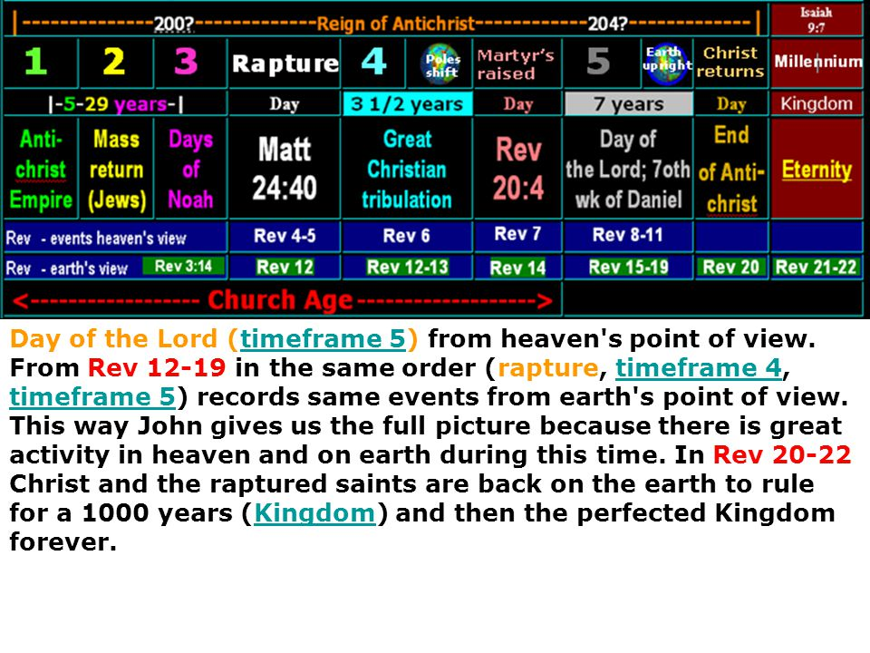 Day of the Lord (timeframe 5) from heaven s point of view