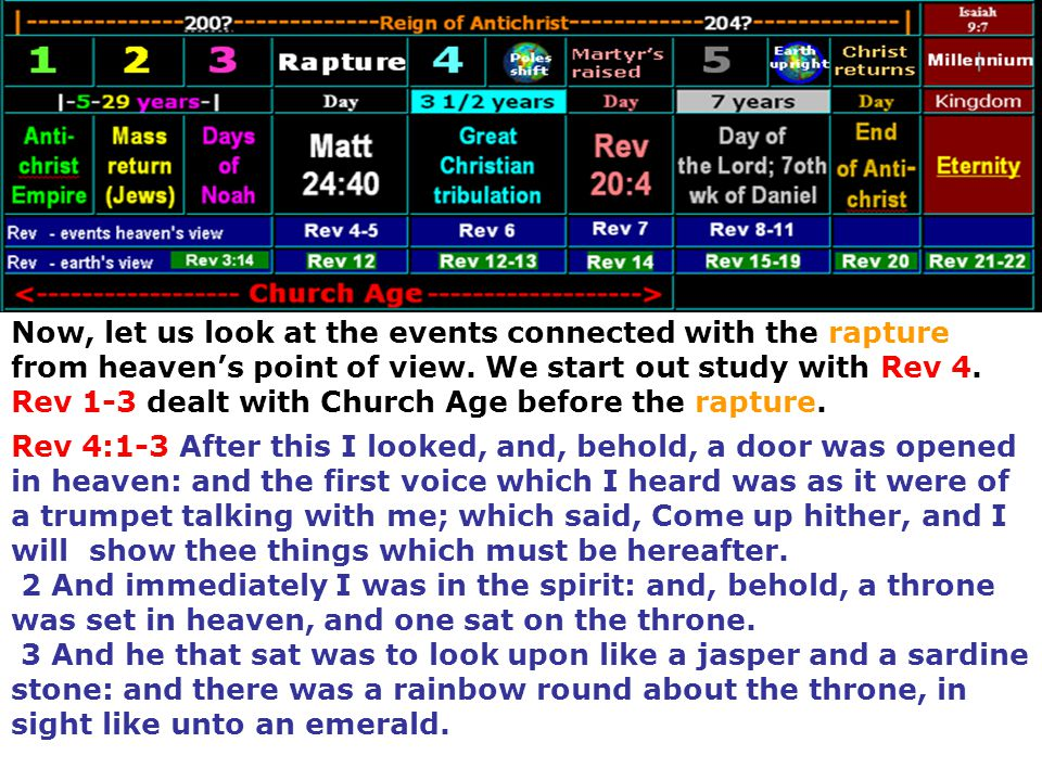 Now, let us look at the events connected with the rapture from heaven's point of view. We start out study with Rev 4. Rev 1-3 dealt with Church Age before the rapture.