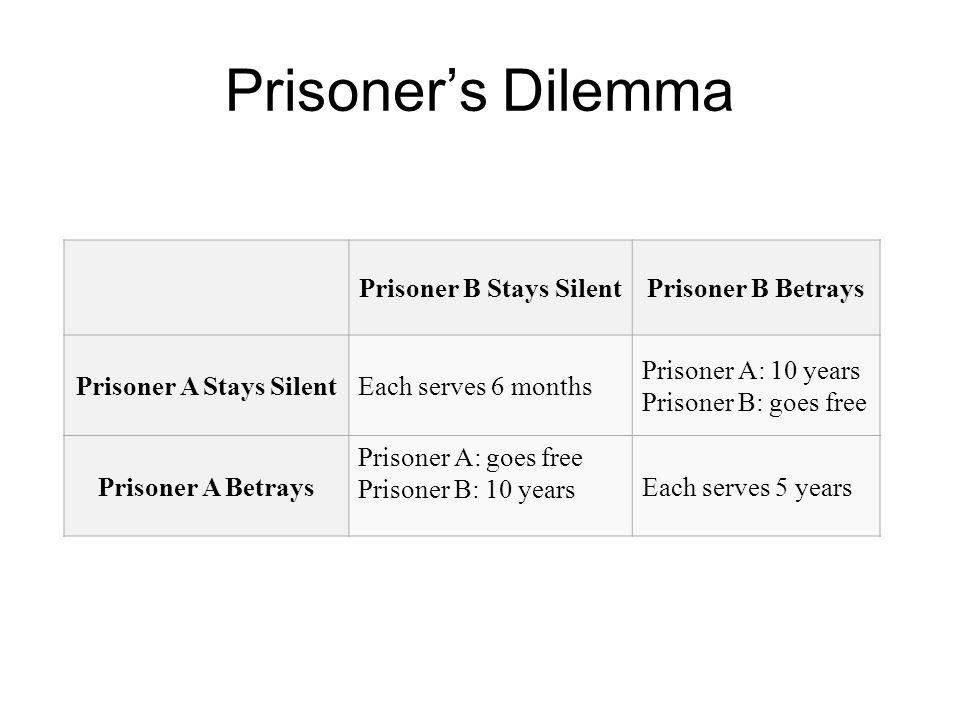 Prisoner B Stays Silent Prisoner A Stays Silent