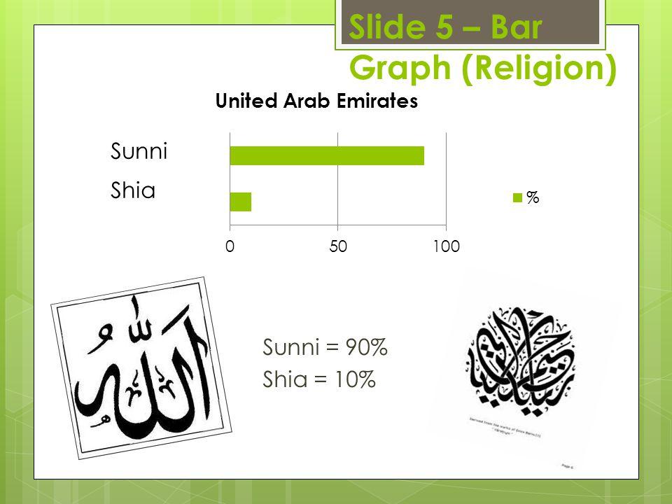 Slide 5 – Bar Graph (Religion)