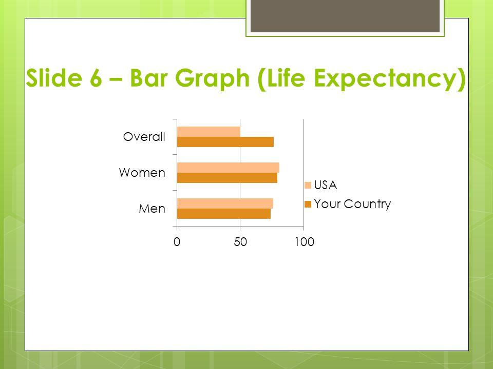 Slide 6 – Bar Graph (Life Expectancy)