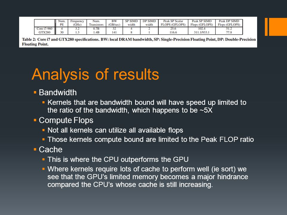 Analysis of results Bandwidth Compute Flops Cache