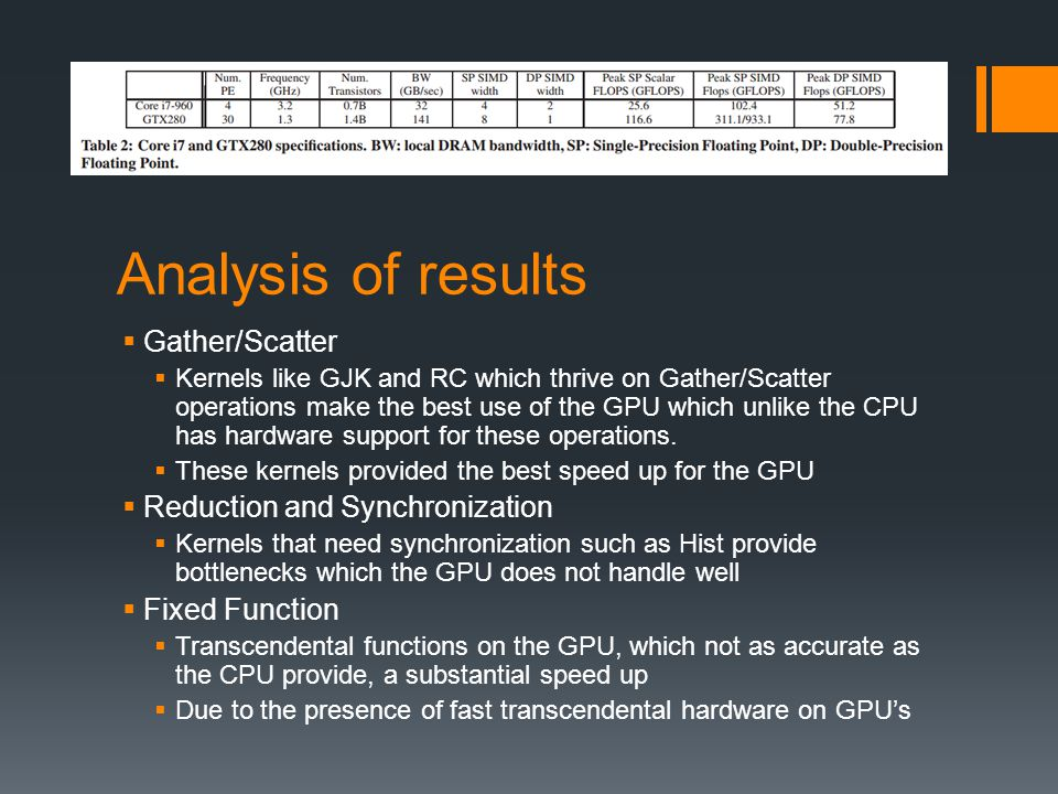 Analysis of results Gather/Scatter Reduction and Synchronization