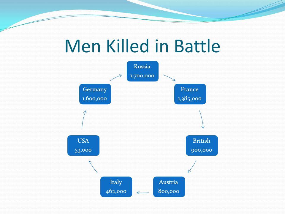 Men Killed in Battle Russia 1,700,000 France 1,385,000 British 900,000