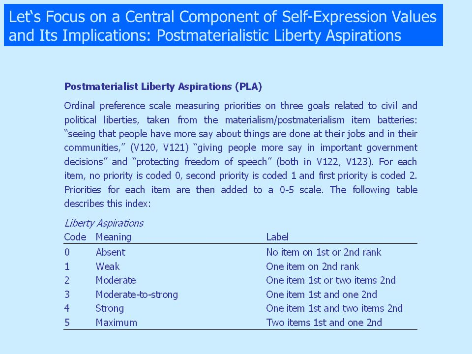 Let's Focus on a Central Component of Self-Expression Values