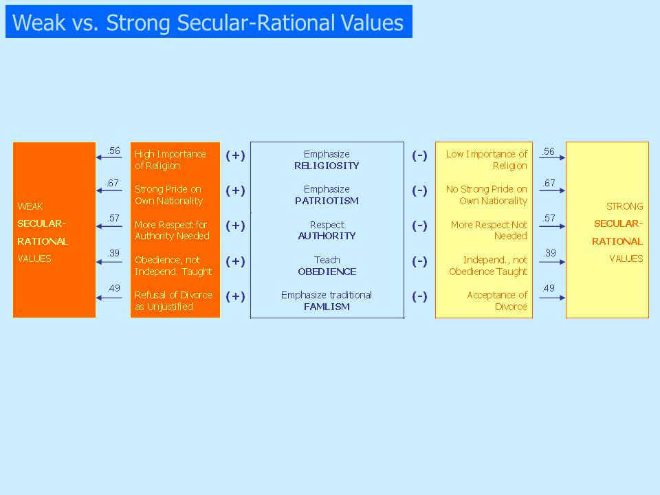 Weak vs. Strong Secular-Rational Values
