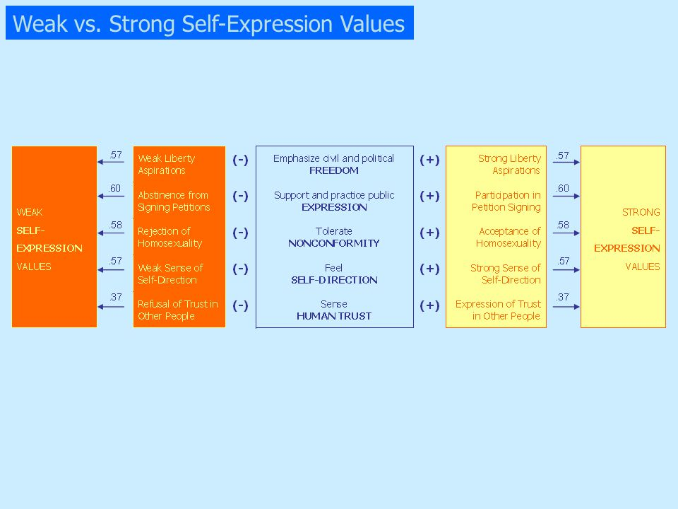 Weak vs. Strong Self-Expression Values