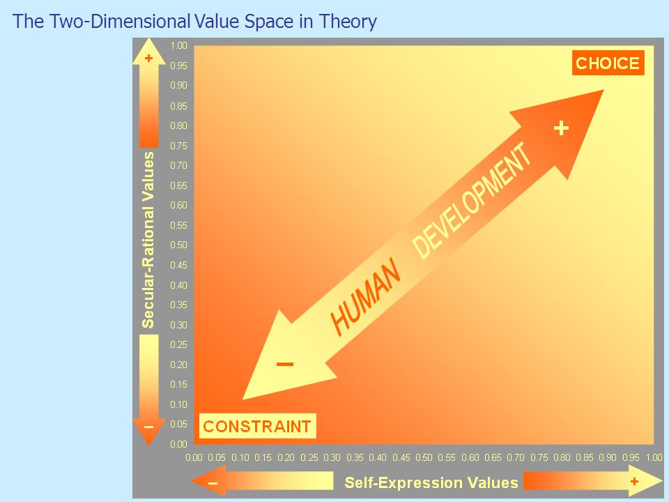 The Two-Dimensional Value Space in Theory