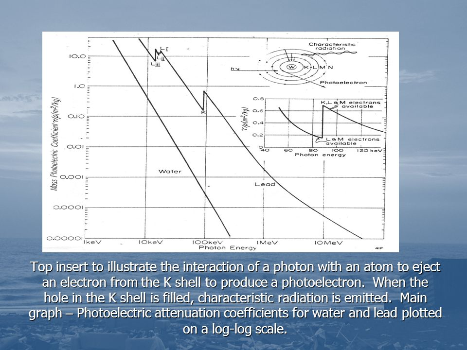 Top insert to illustrate the interaction of a photon with an atom to eject an electron from the K shell to produce a photoelectron.