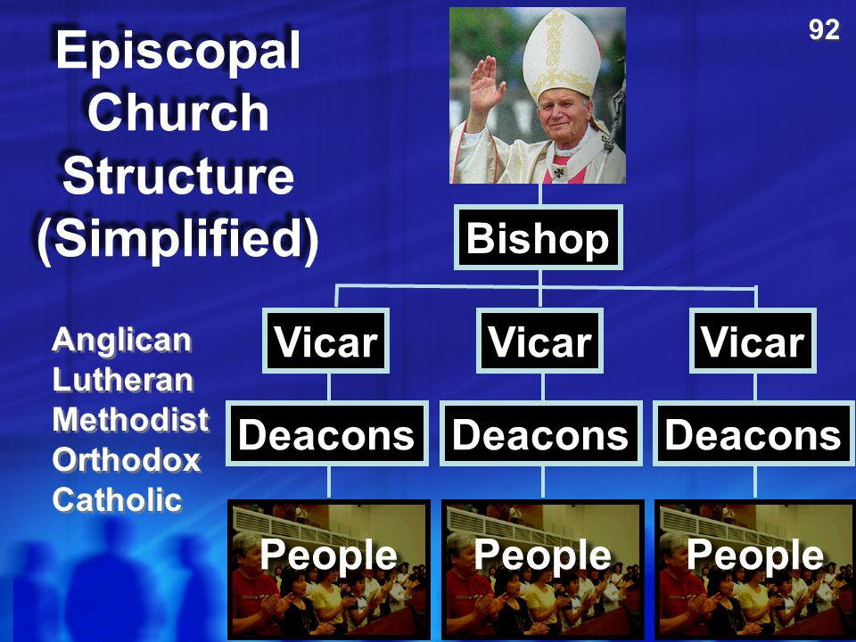 Episcopal Church Structure (Simplified)