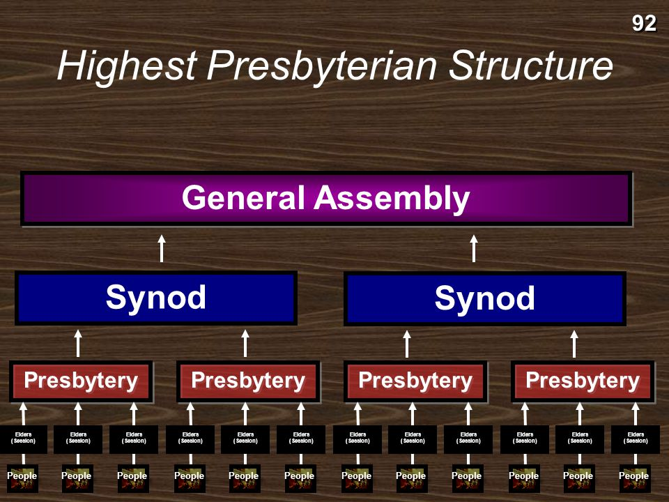 Highest Presbyterian Structure