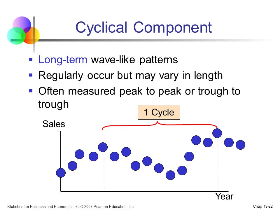 Cyclical Component Long-term wave-like patterns