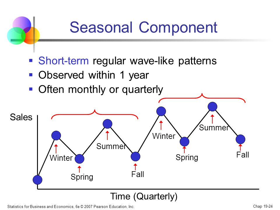 Seasonal Component Short-term regular wave-like patterns