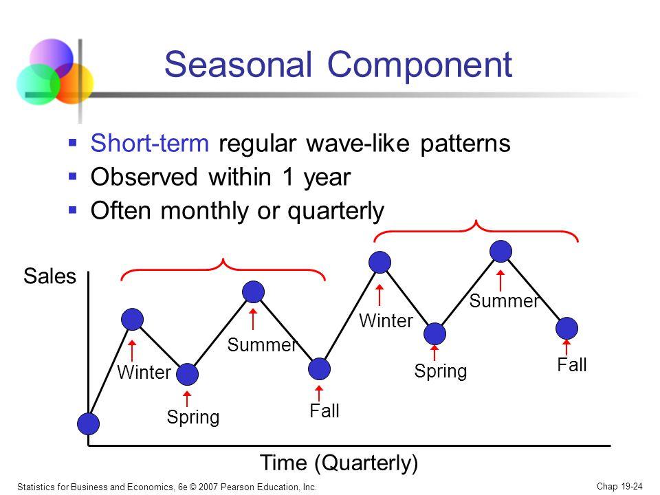 Seasonal Component Short-term regular wave-like patterns