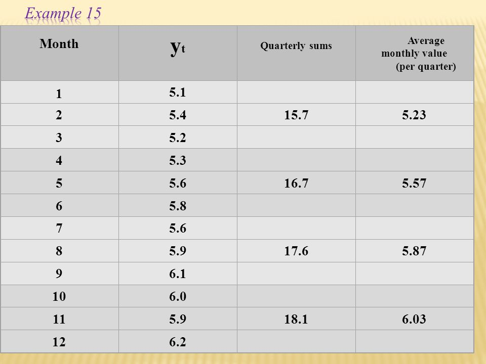 Example 15 Month. yt. Quarterly sums. Average monthly value. (per quarter) 1. 5.1. 2. 5.4.