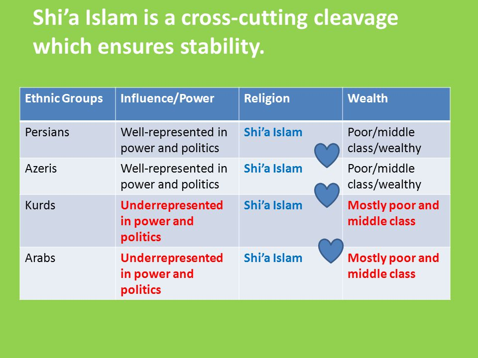 Shi'a Islam is a cross-cutting cleavage which ensures stability.
