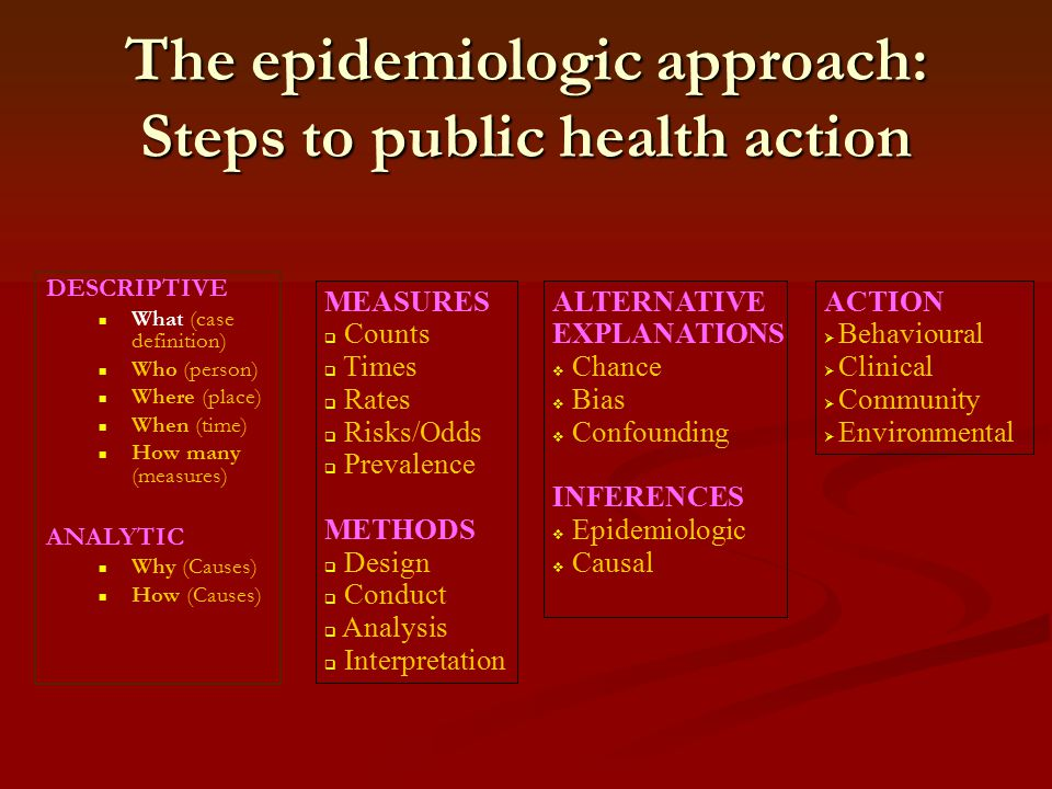 The epidemiologic approach: Steps to public health action