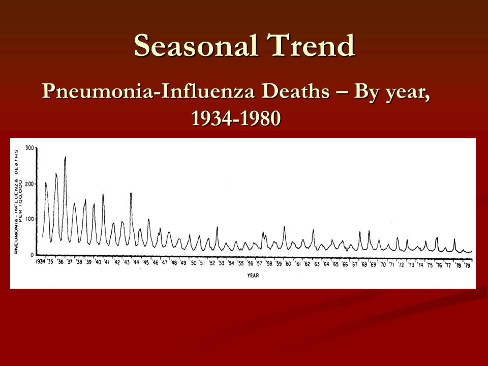 Pneumonia-Influenza Deaths – By year, 1934-1980