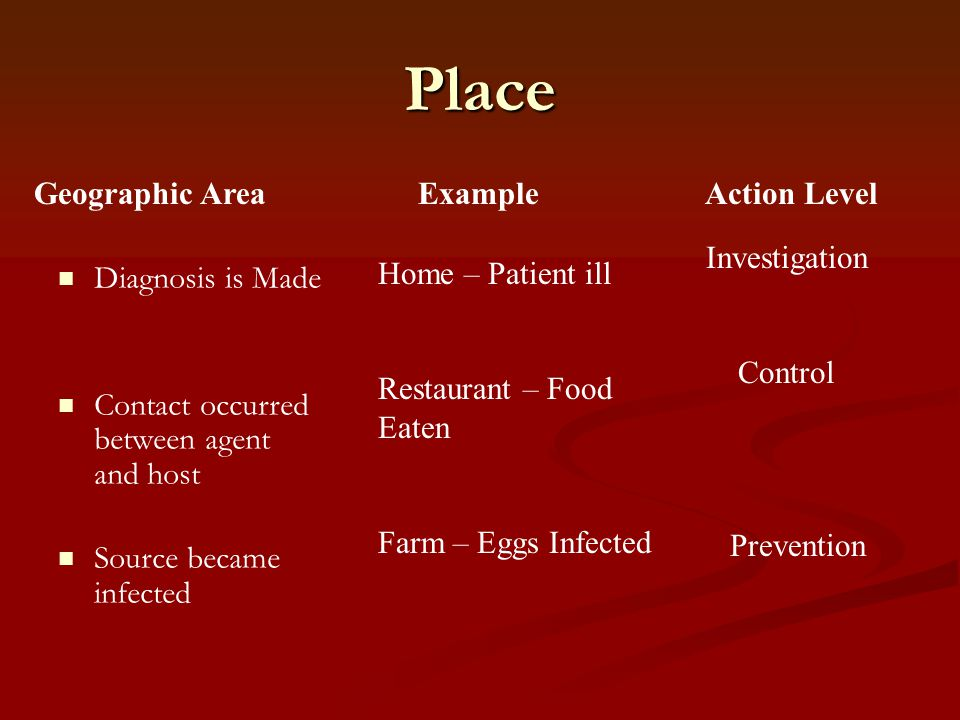 Place Geographic Area Example Action Level Investigation
