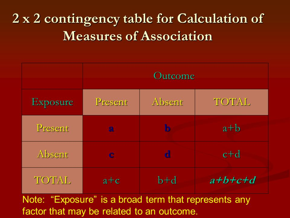 2 x 2 contingency table for Calculation of Measures of Association