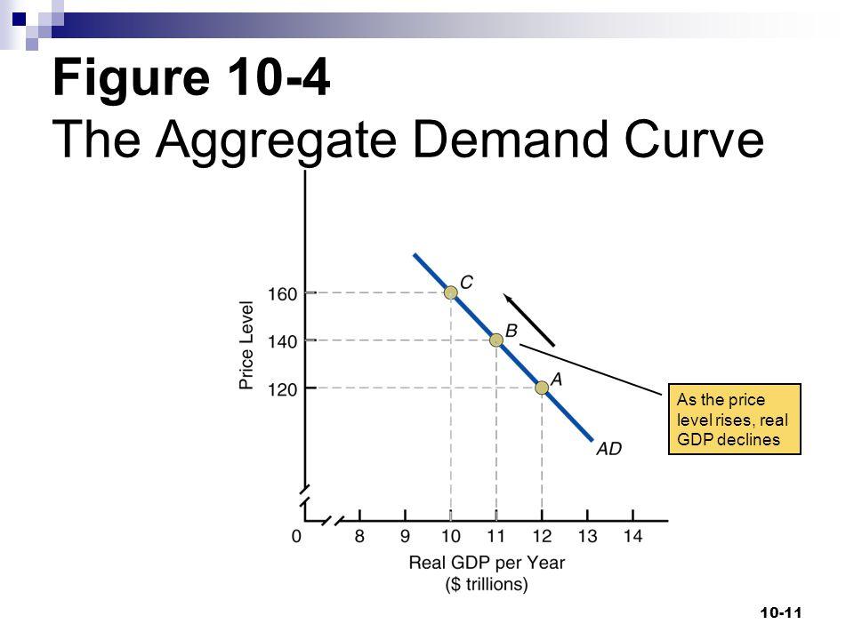 Figure 10-4 The Aggregate Demand Curve