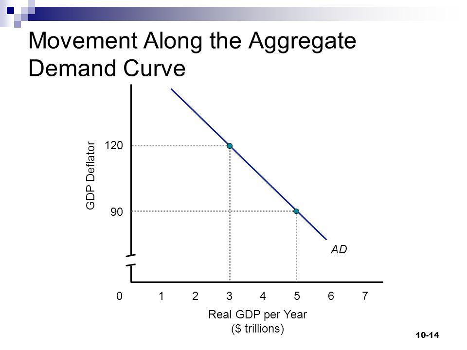 Movement Along the Aggregate Demand Curve