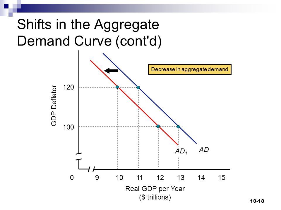 Shifts in the Aggregate Demand Curve (cont d)