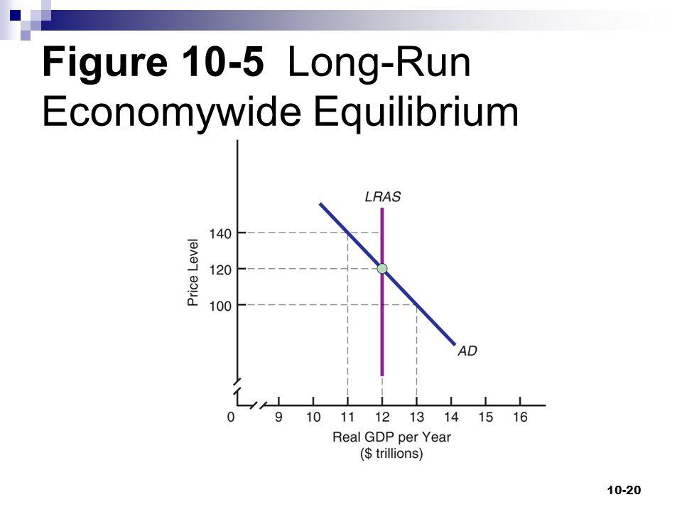 Figure 10-5 Long-Run Economywide Equilibrium