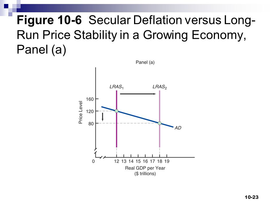 Figure 10-6 Secular Deflation versus Long-Run Price Stability in a Growing Economy, Panel (a)