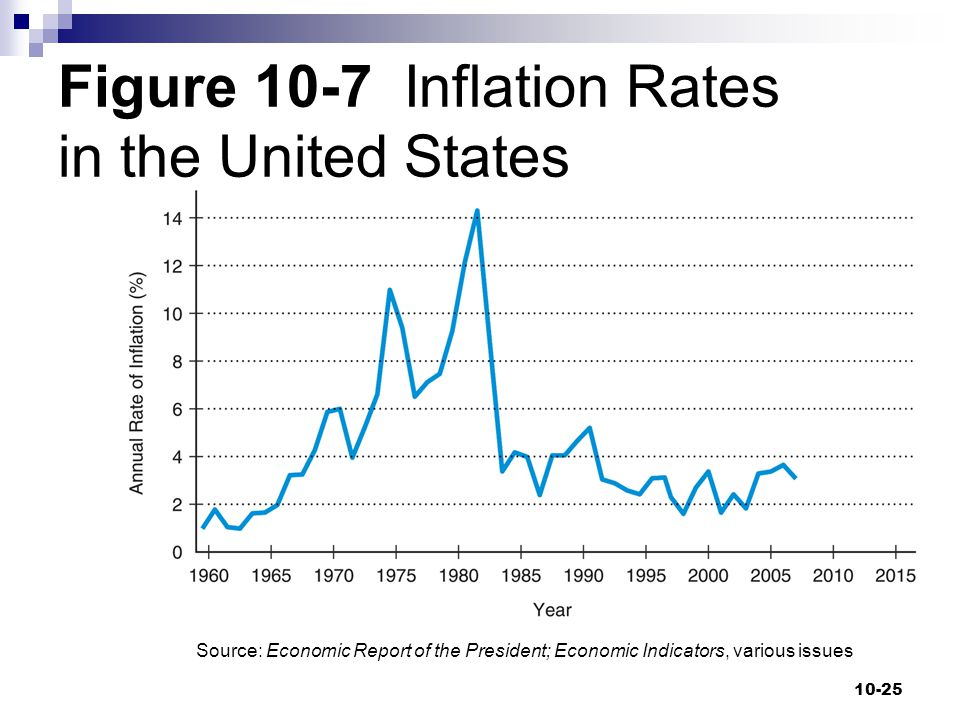 Figure 10-7 Inflation Rates in the United States
