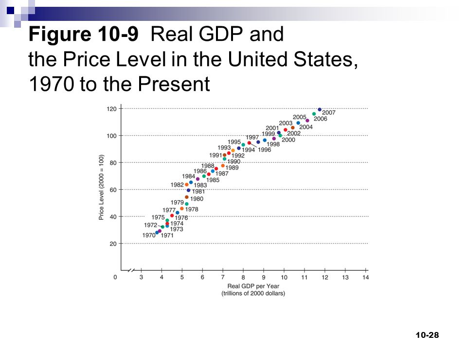Figure 10-9 Real GDP and the Price Level in the United States, 1970 to the Present