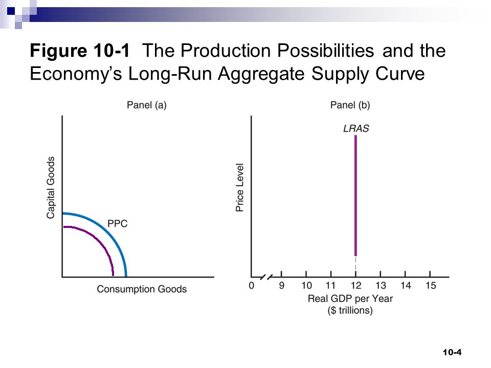 Figure 10-1 The Production Possibilities and the Economy's Long-Run Aggregate Supply Curve