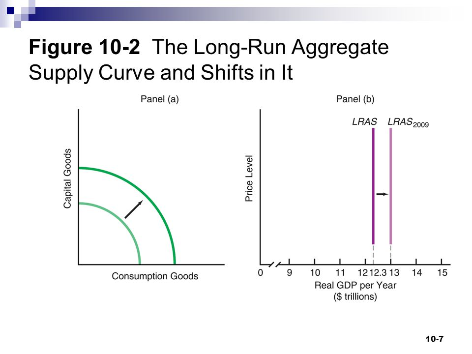 Figure 10-2 The Long-Run Aggregate Supply Curve and Shifts in It