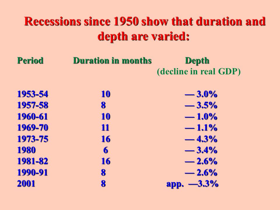 Recessions since 1950 show that duration and depth are varied: