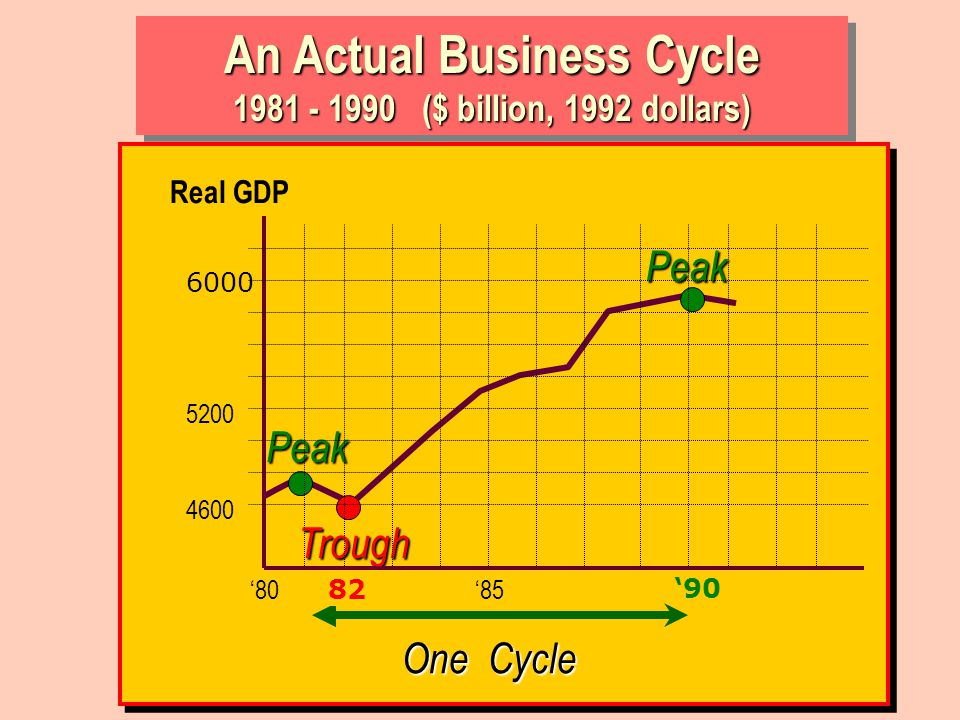 An Actual Business Cycle