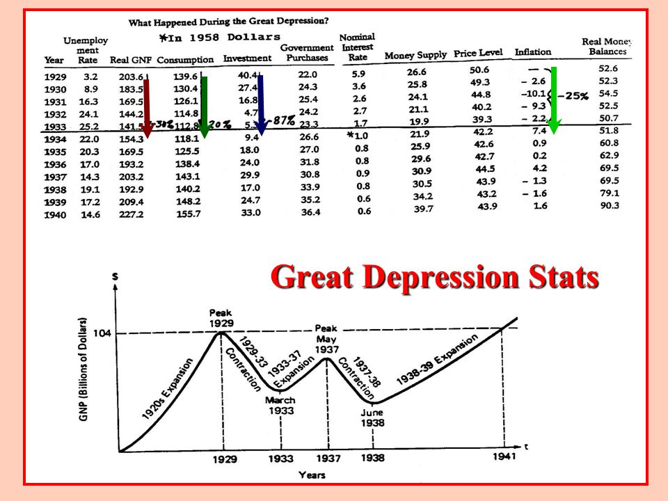 Great Depression Stats