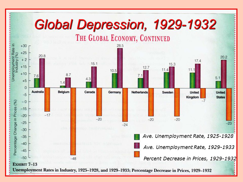Global Depression, 1929-1932 Ave. Unemployment Rate, 1925-1928