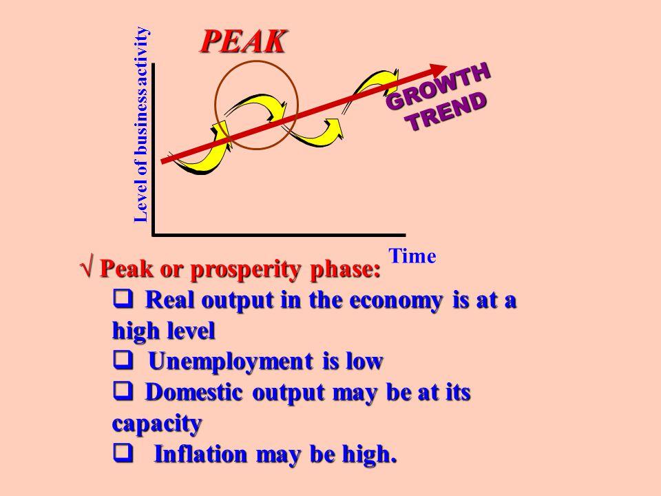 PEAK √ Peak or prosperity phase: