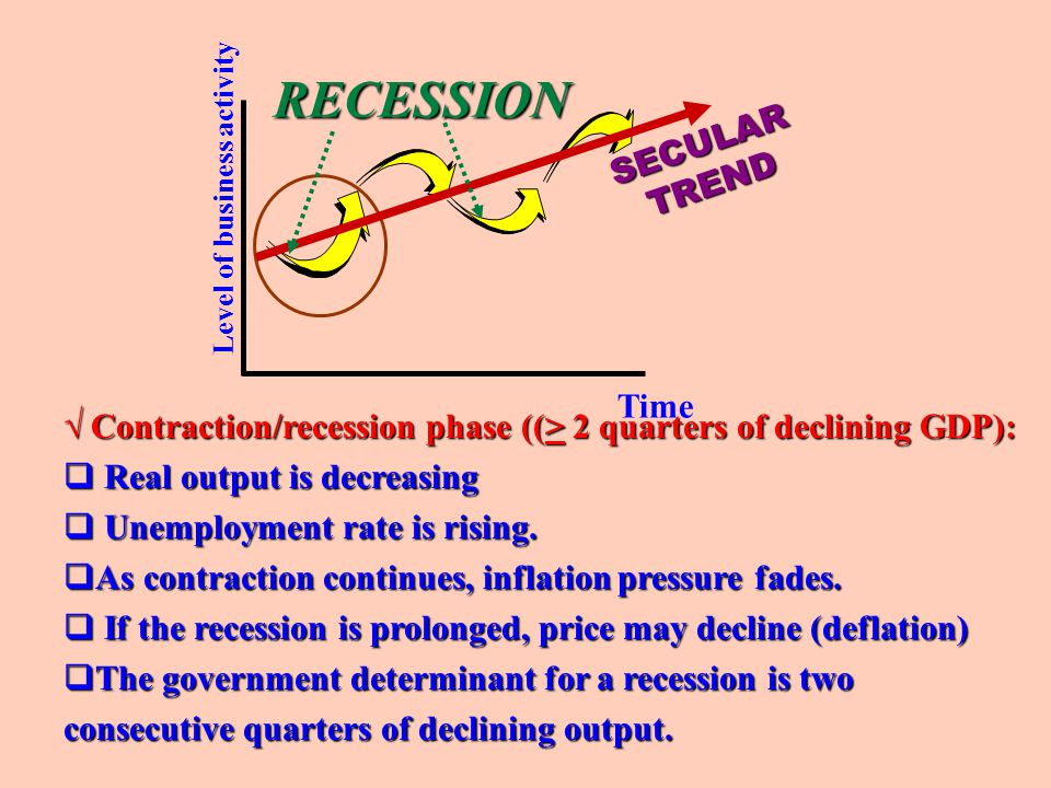 RECESSION SECULAR TREND Time