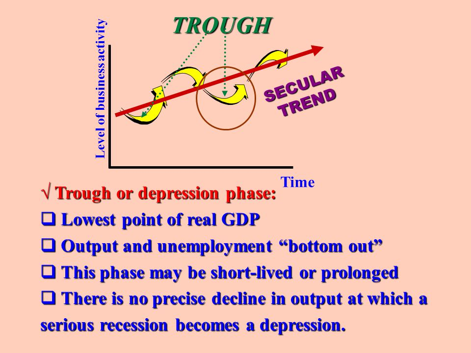 TROUGH √ Trough or depression phase: Lowest point of real GDP