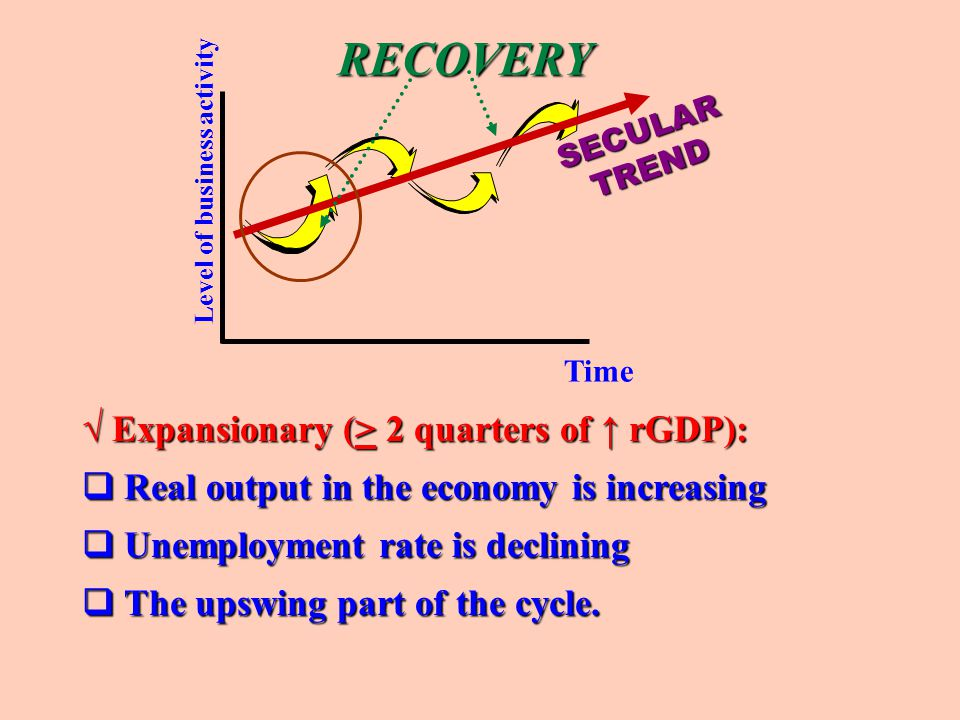 RECOVERY √ Expansionary (> 2 quarters of ↑ rGDP):