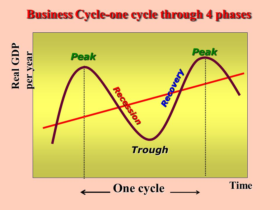 Business Cycle-one cycle through 4 phases