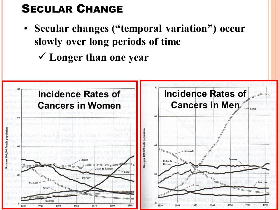 Incidence Rates of Cancers in Women Incidence Rates of Cancers in Men